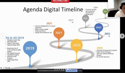 Agenda Digital Timeline
